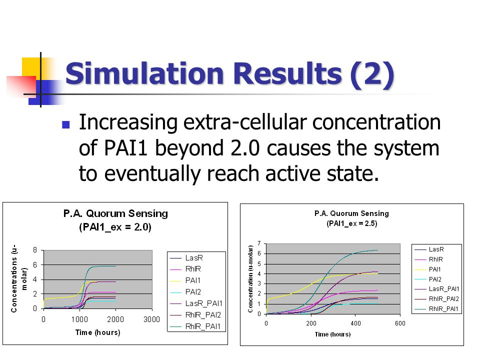 Simulation Results (2) Increasing extra-cellular concentration of PAI1 beyond 2.0 causes the system to eventually reach active state.