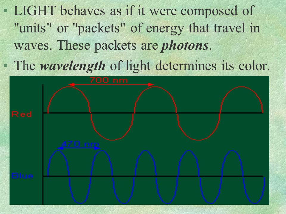 LIGHT behaves as if it were composed of units or packets of energy that travel in waves. These packets are photons.