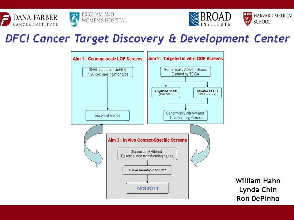 DFCI Cancer Target Discovery & Development Center