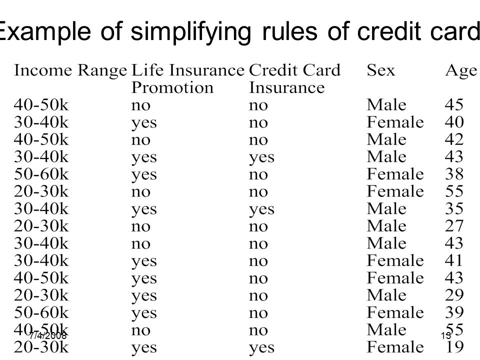Example of simplifying rules of credit cards