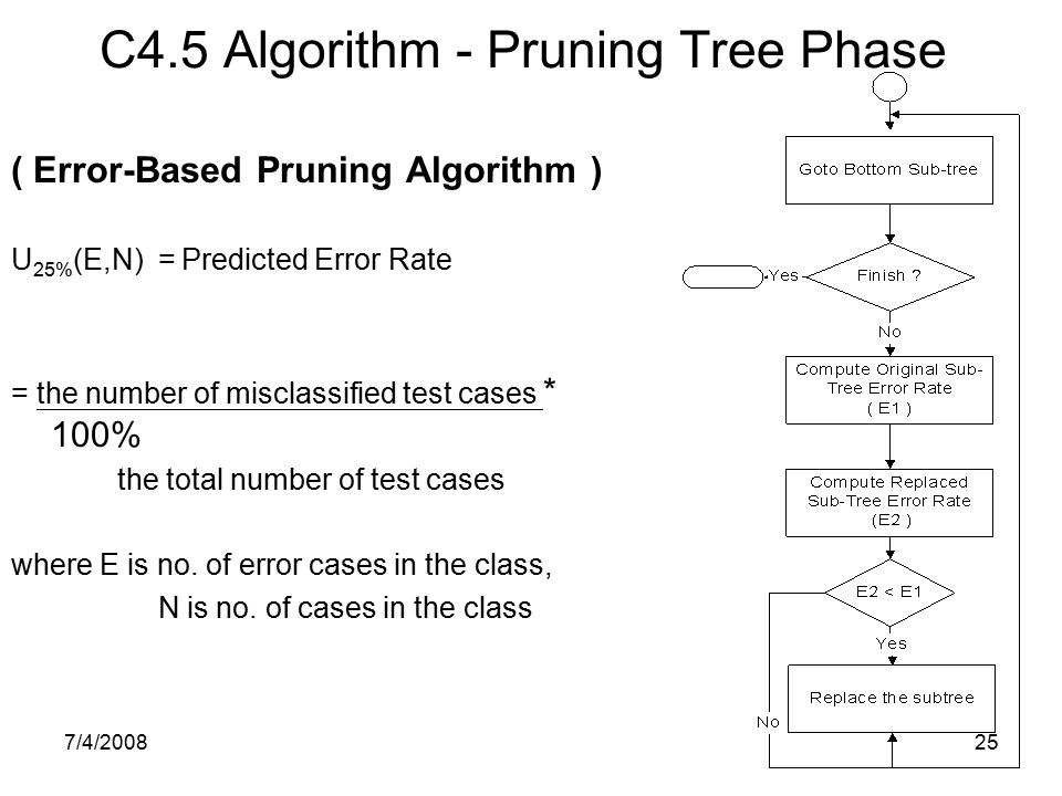 C4.5 Algorithm - Pruning Tree Phase