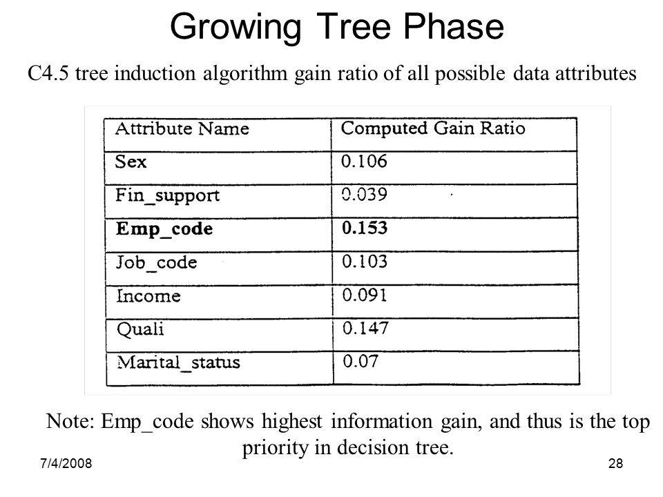 Growing Tree Phase C4.5 tree induction algorithm gain ratio of all possible data attributes.