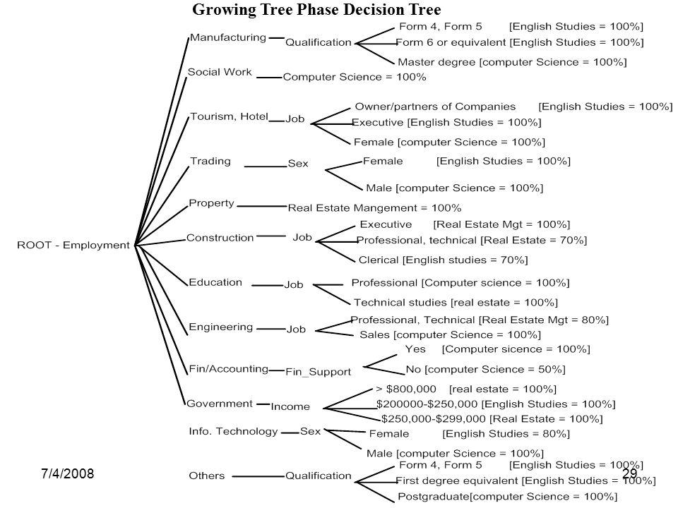 Growing Tree Phase Decision Tree
