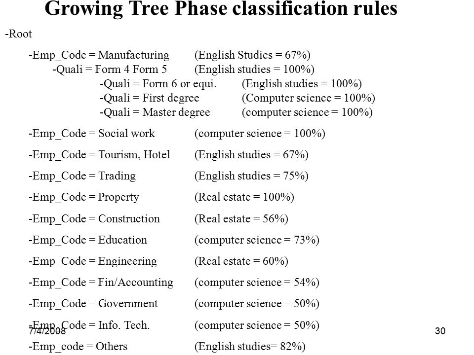 Growing Tree Phase classification rules
