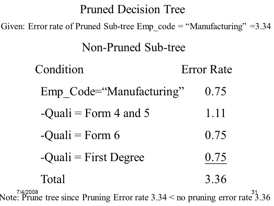 Emp_Code= Manufacturing 0.75 Quali = Form 4 and