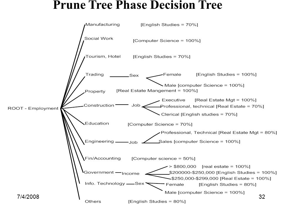 Prune Tree Phase Decision Tree