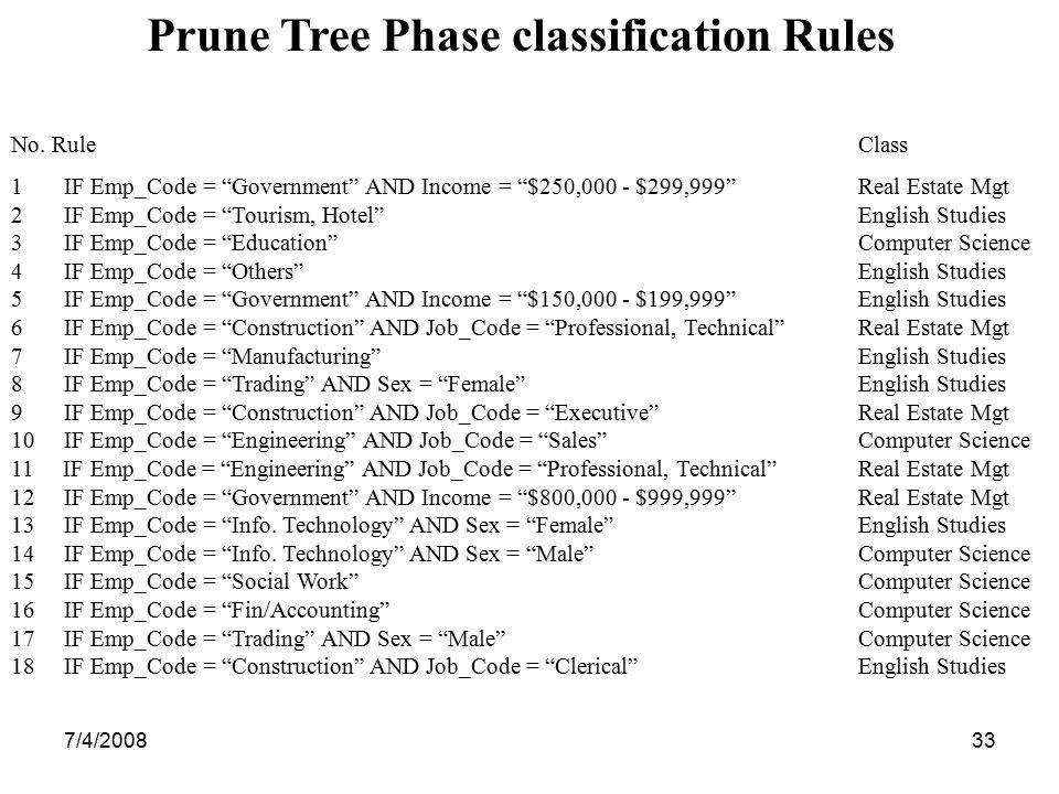 Prune Tree Phase classification Rules