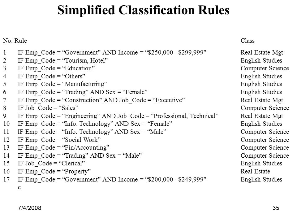 Simplified Classification Rules