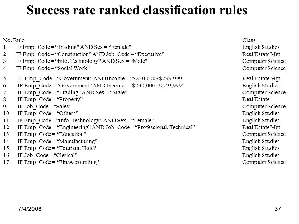 Success rate ranked classification rules