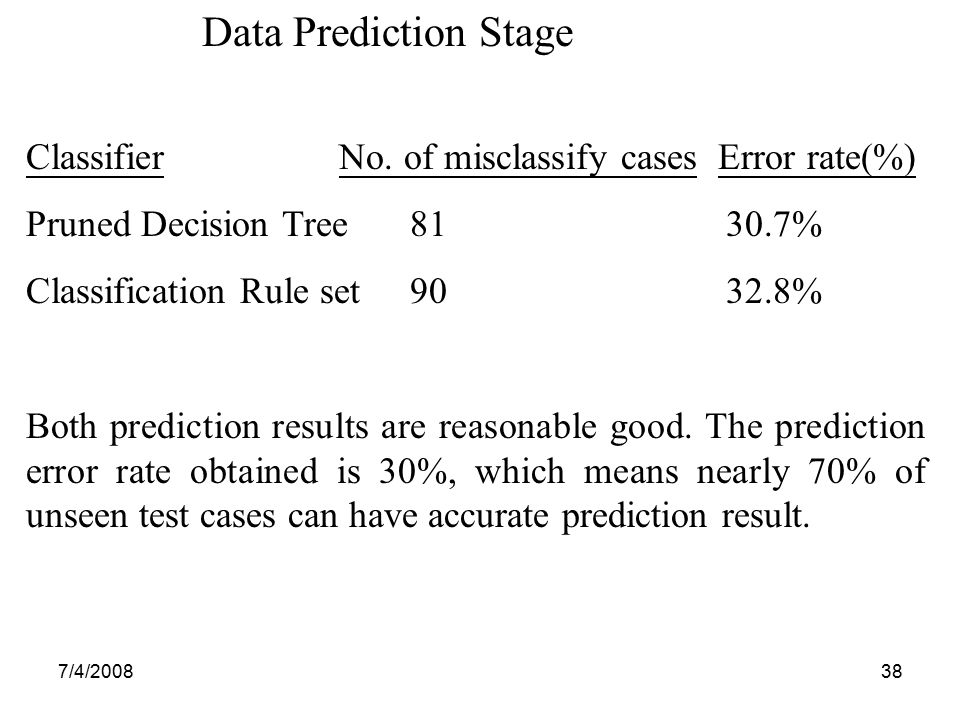 Data Prediction Stage Classifier No. of misclassify cases Error rate(%) Pruned Decision Tree 81 30.7%