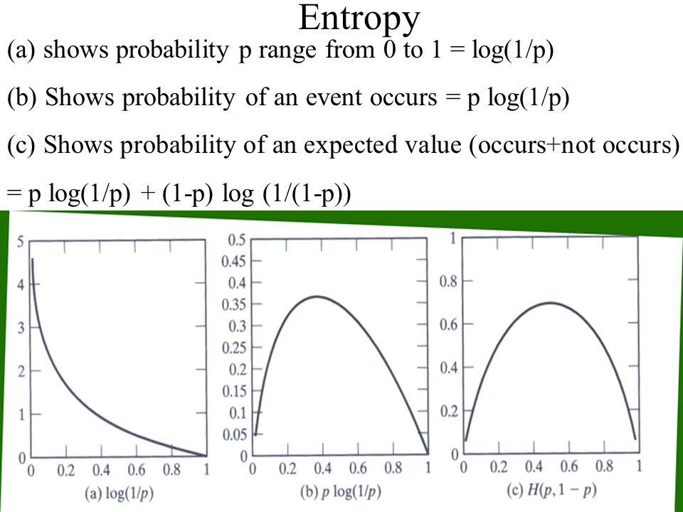 Entropy (a) shows probability p range from 0 to 1 = log(1/p)