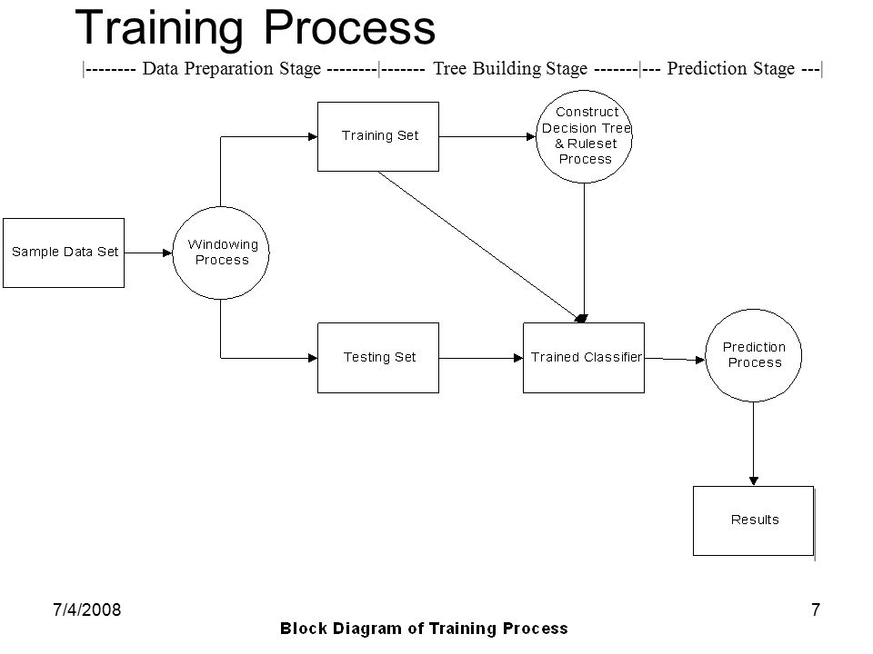Training Process | Data Preparation Stage | Tree Building Stage |--- Prediction Stage ---|