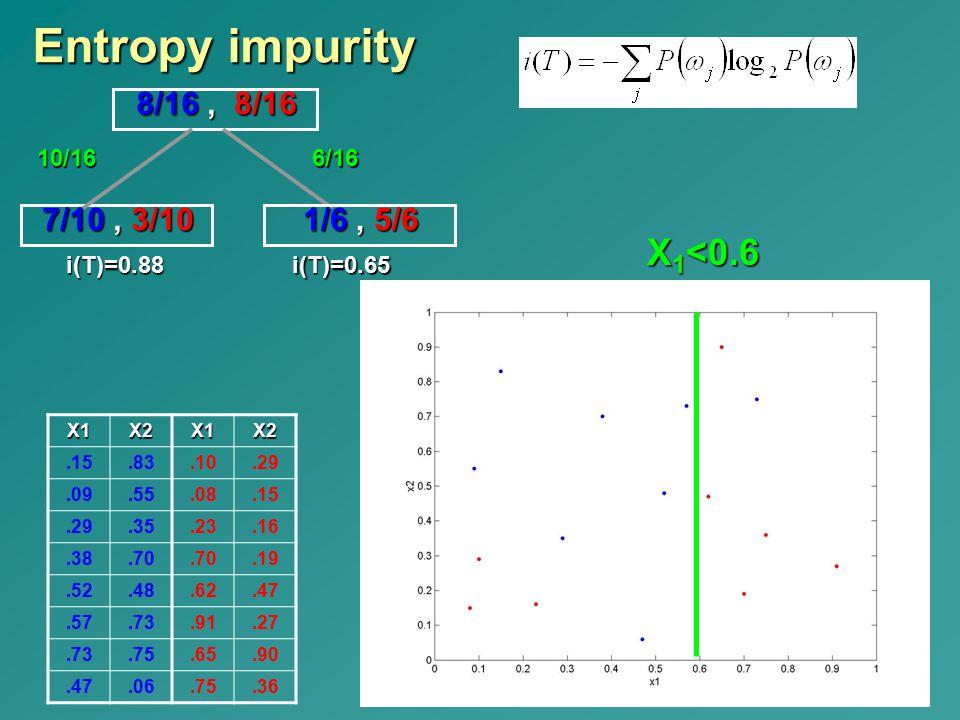 Entropy impurity X1<0.6 8/16 , 8/16 7/10 , 3/10 1/6 , 5/6 i(T)=0.88