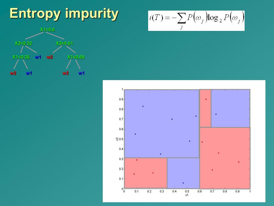 Entropy impurity w2 X2<0.32 X1<0.35 w1 X2<0.61 X1<0.69
