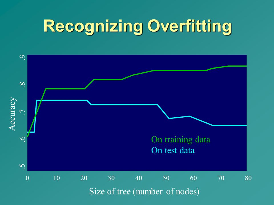 Recognizing Overfitting