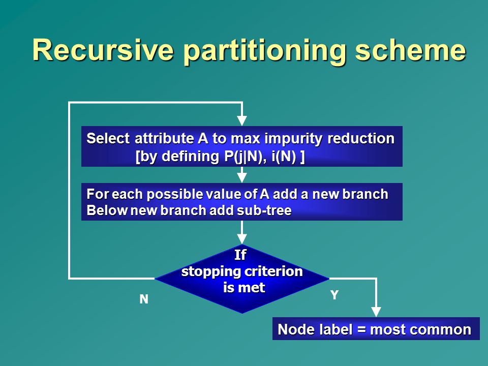Recursive partitioning scheme