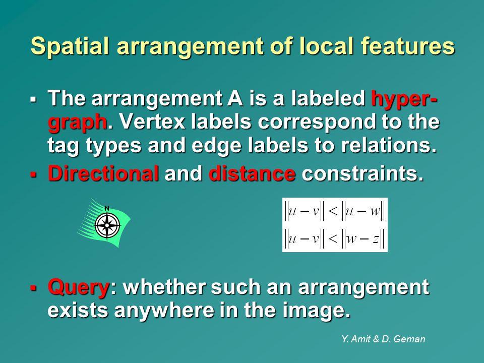 Spatial arrangement of local features
