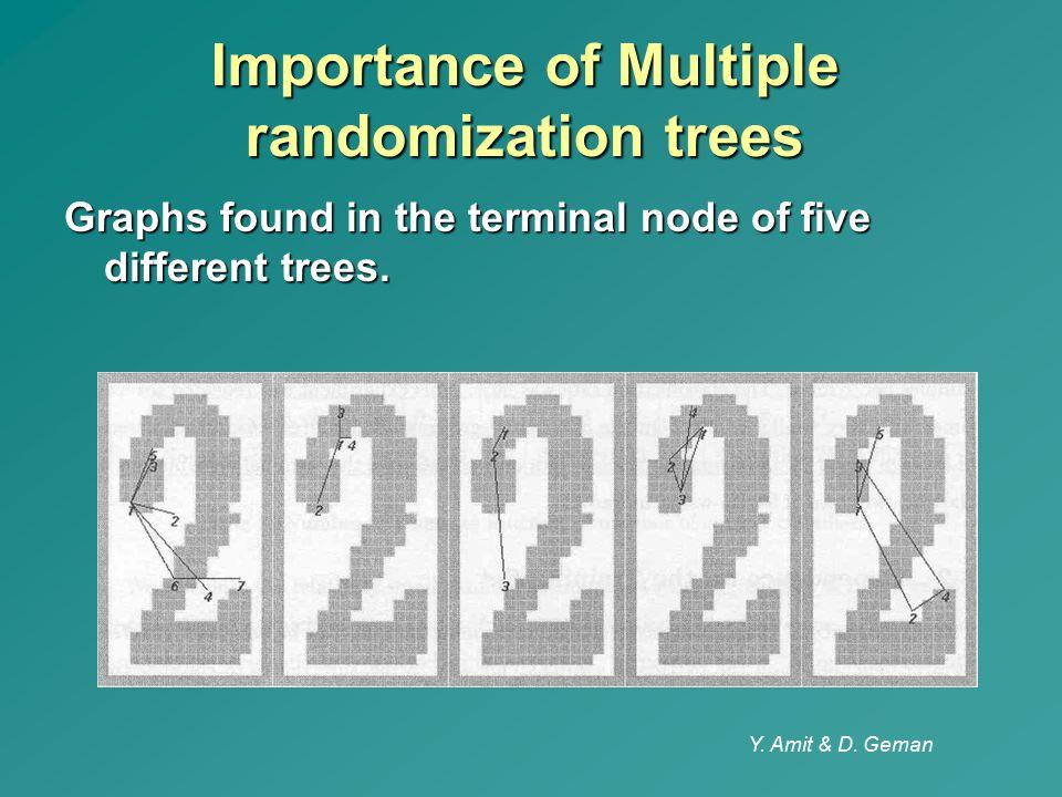 Importance of Multiple randomization trees