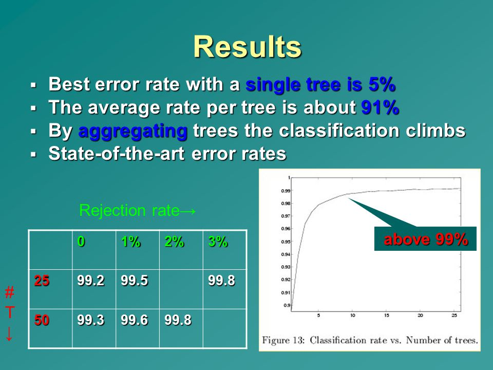 Results Best error rate with a single tree is 5%