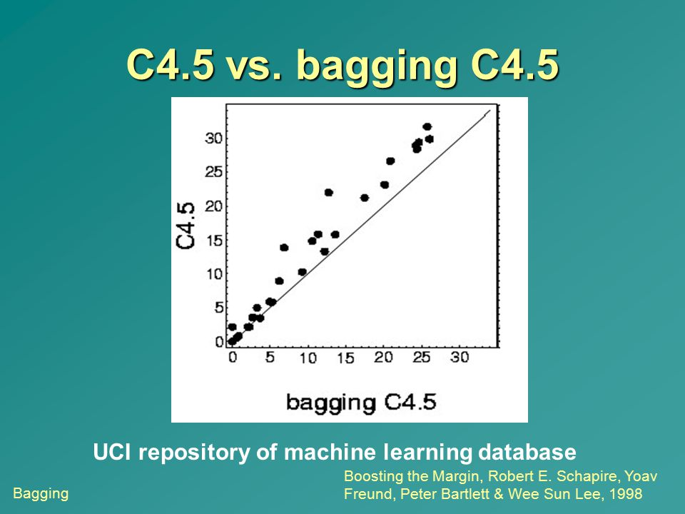 C4.5 vs. bagging C4.5 UCI repository of machine learning database