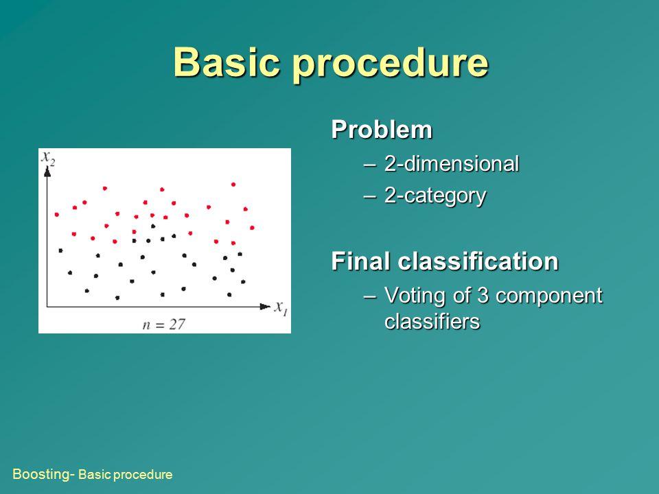 Basic procedure Problem Final classification 2-dimensional 2-category