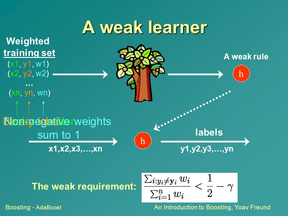A weak learner Non-negative weights sum to 1 Binary label