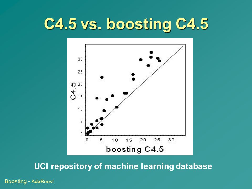 C4.5 vs. boosting C4.5 UCI repository of machine learning database