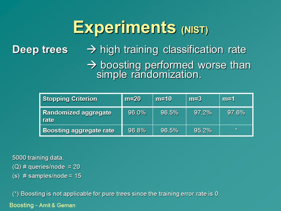 Experiments (NIST) Deep trees  high training classification rate