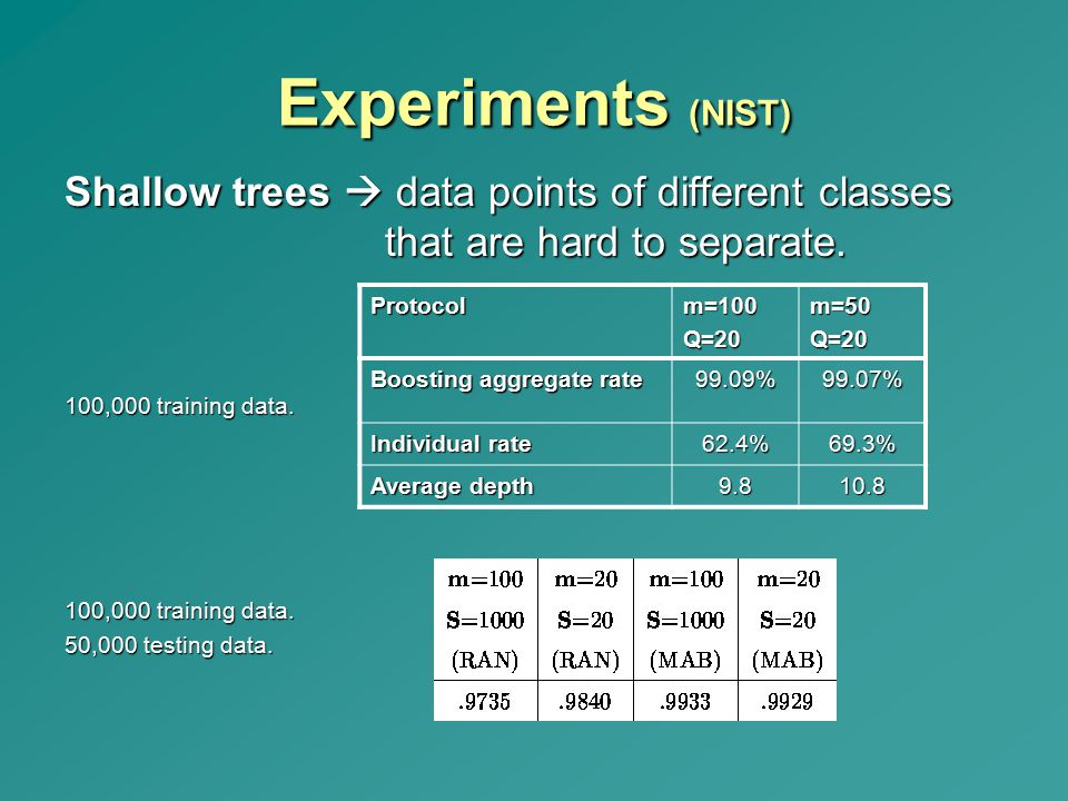 Experiments (NIST) Shallow trees  data points of different classes that are hard to separate. 100,000 training data.