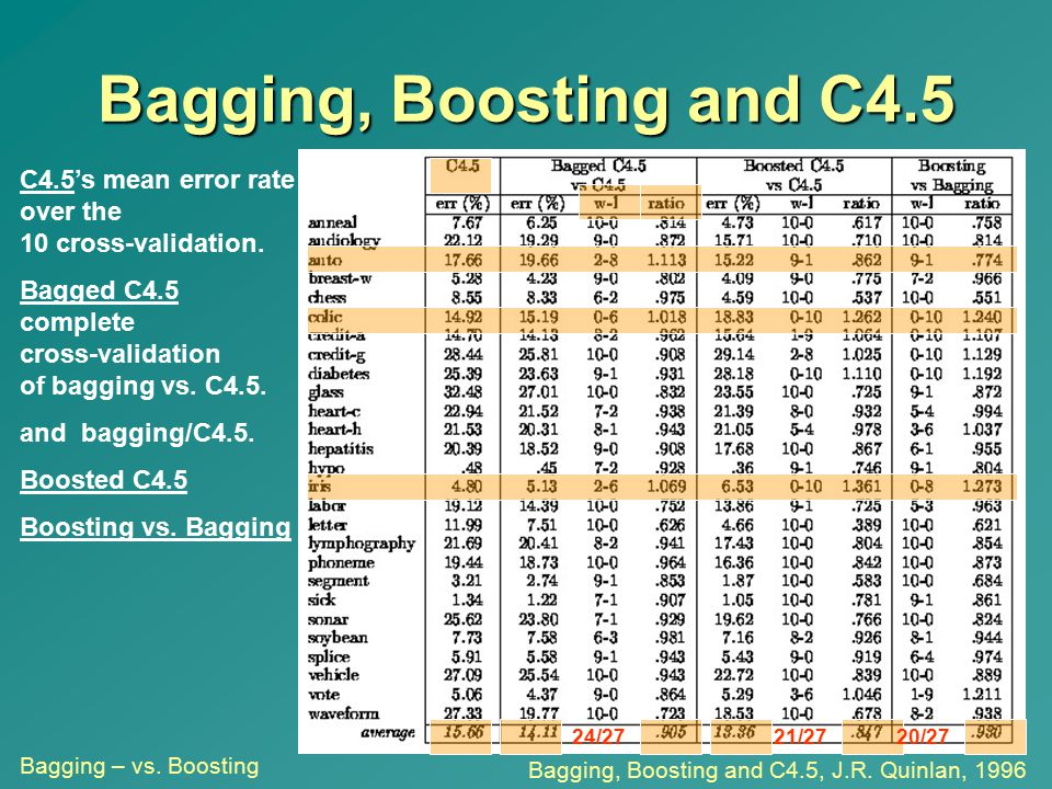 Bagging, Boosting and C4.5 C4.5's mean error rate over the 10 cross-validation. Bagged C4.5 complete cross-validation of bagging vs. C4.5.