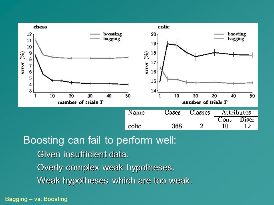 Boosting can fail to perform well: