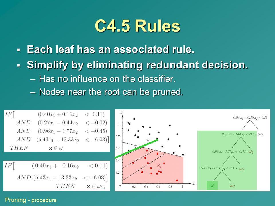C4.5 Rules Each leaf has an associated rule.
