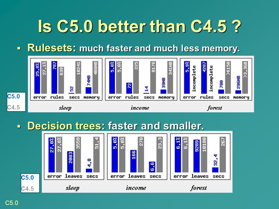 Is C5.0 better than C4.5 Rulesets: much faster and much less memory.