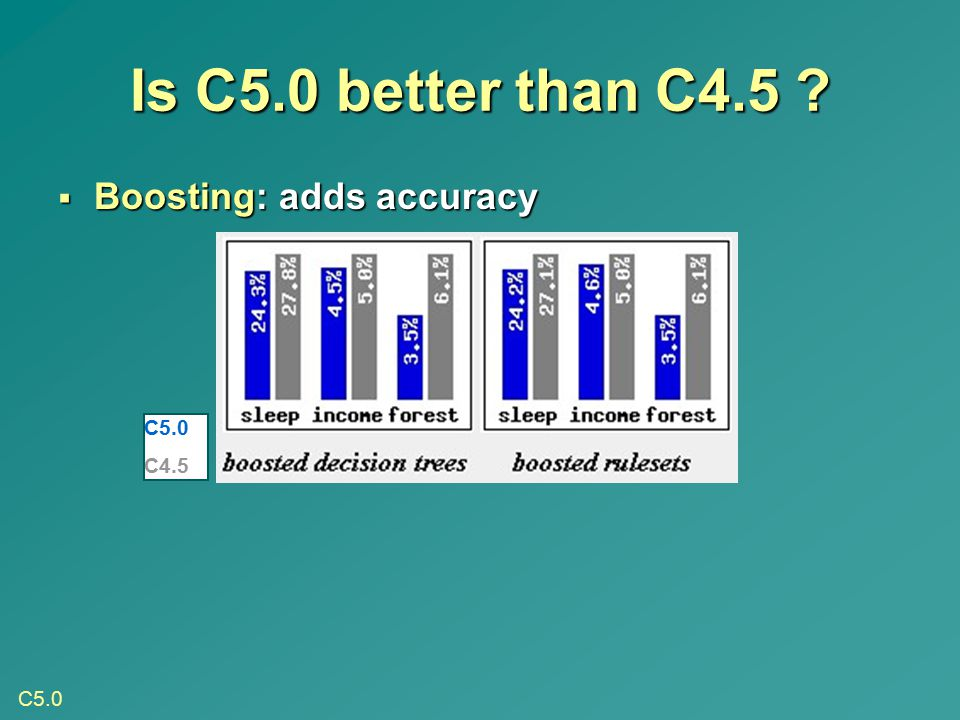 Is C5.0 better than C4.5 Boosting: adds accuracy C5.0 C4.5 C5.0