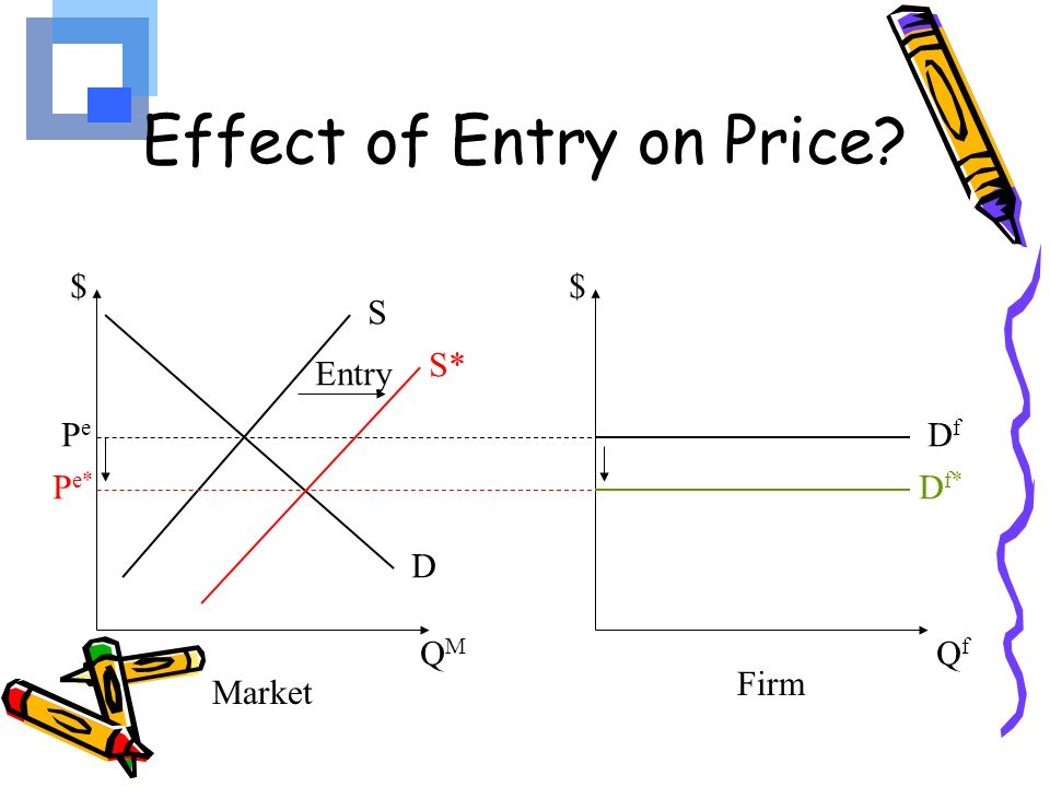 Effect of Entry on Price