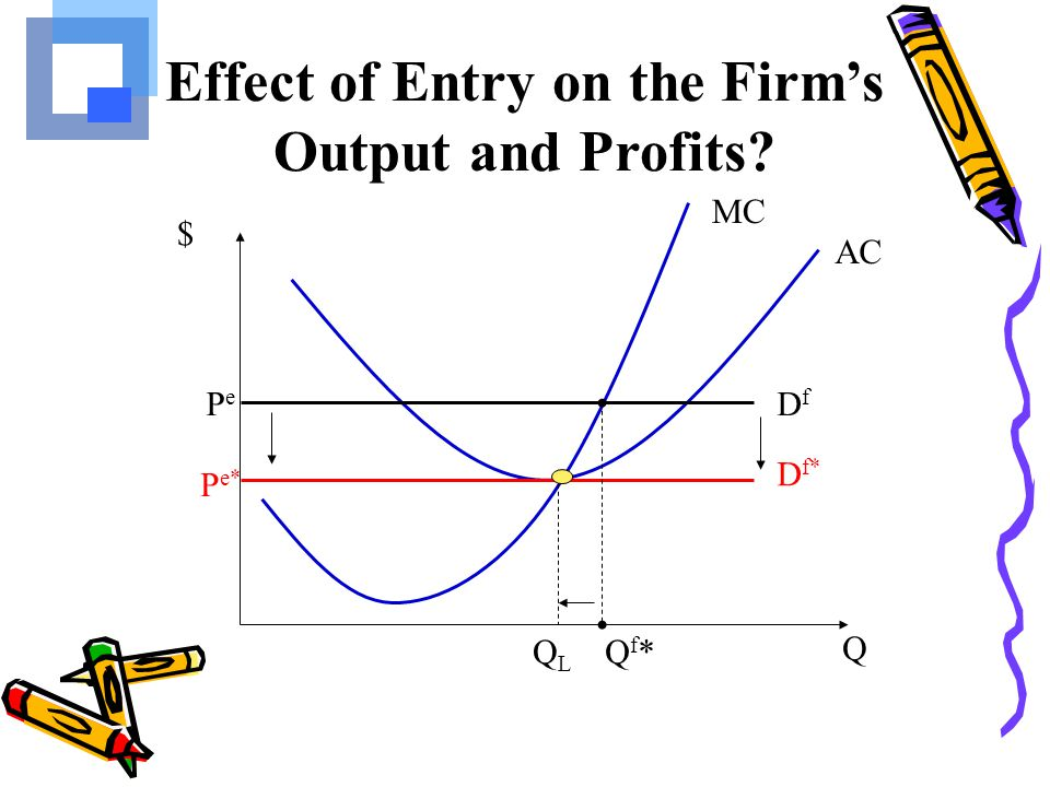Effect of Entry on the Firm's Output and Profits