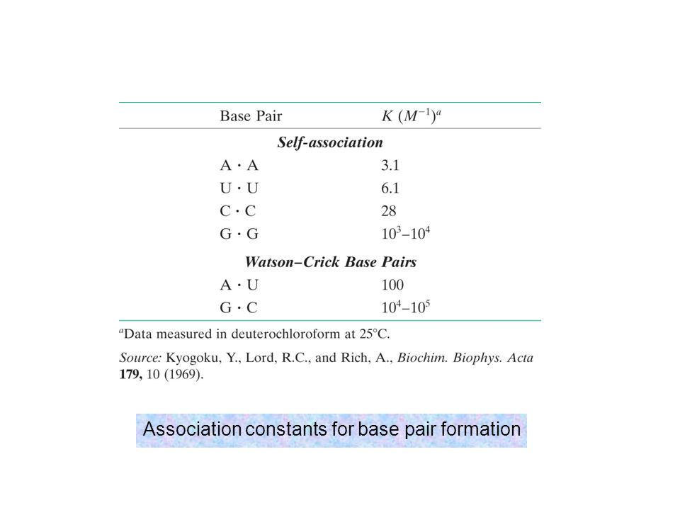 Association constants for base pair formation