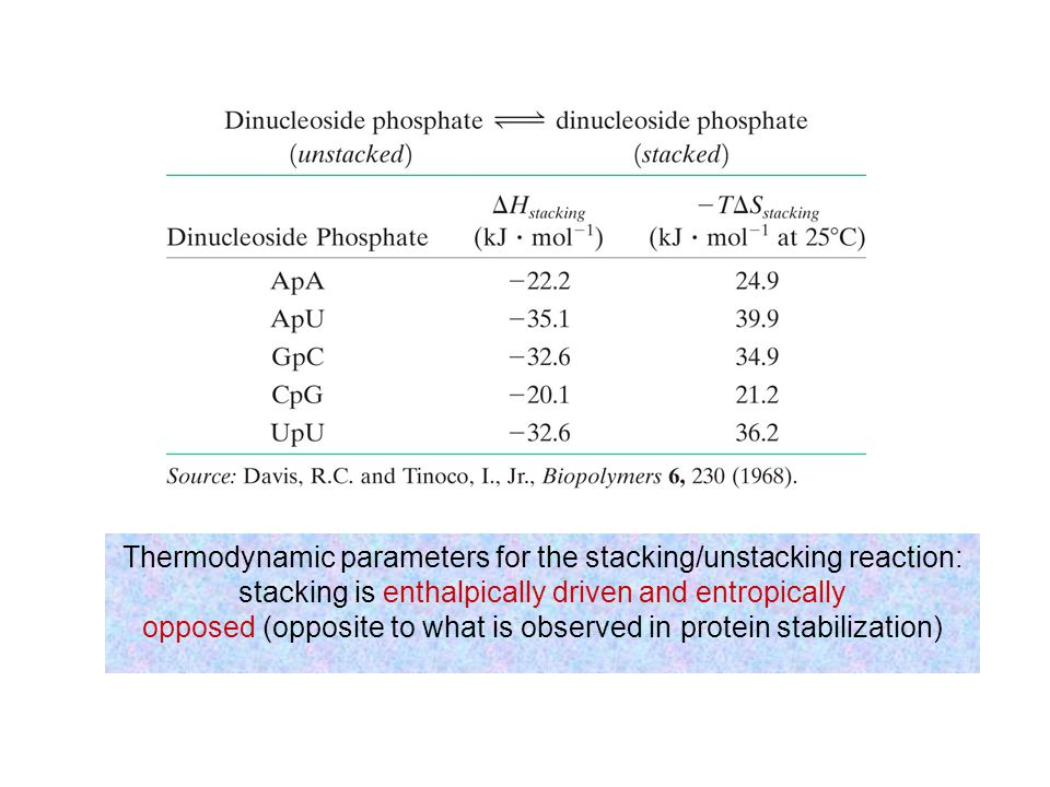 Thermodynamic parameters for the stacking/unstacking reaction: stacking is enthalpically driven and entropically opposed (opposite to what is observed in protein stabilization)