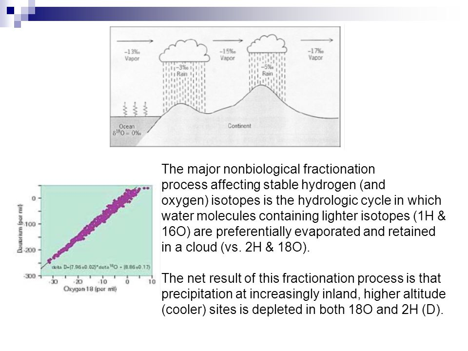 The major nonbiological fractionation