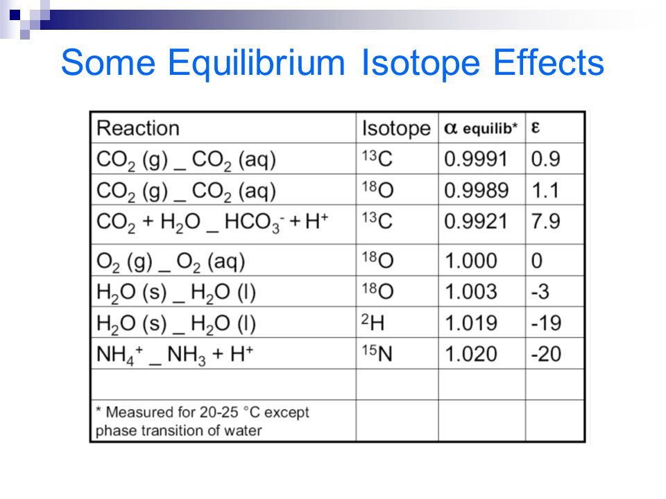 Some Equilibrium Isotope Effects