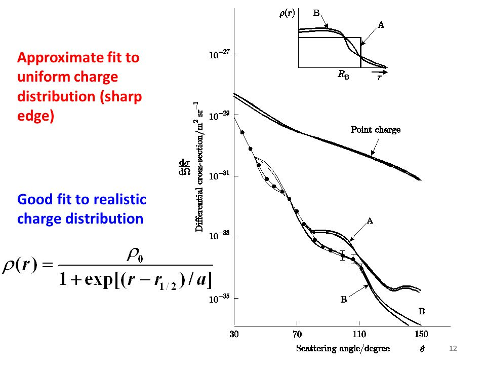 Approximate fit to uniform charge distribution (sharp edge)