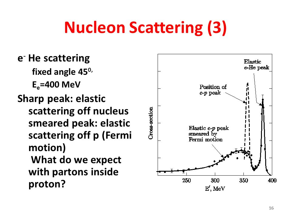 Nucleon Scattering (3) e- He scattering