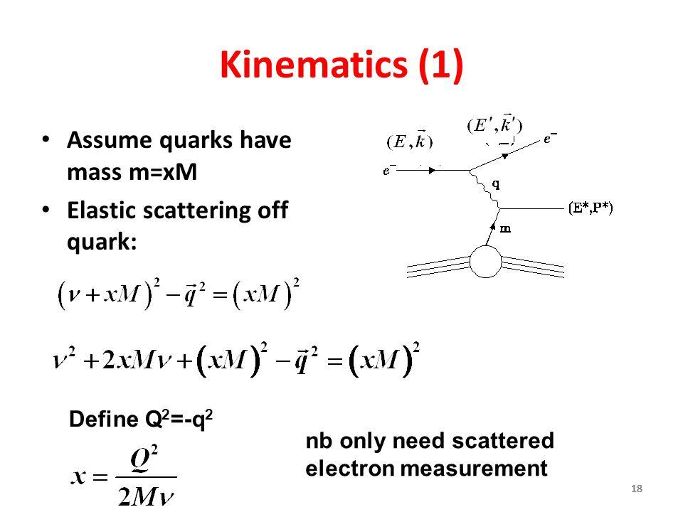 Kinematics (1) Assume quarks have mass m=xM