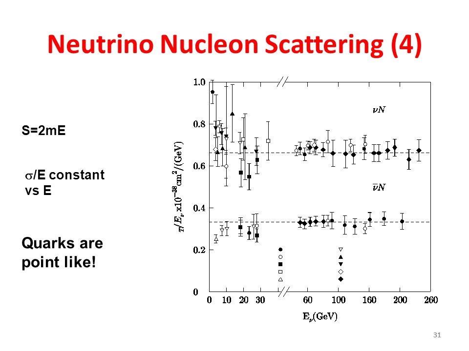 Neutrino Nucleon Scattering (4)