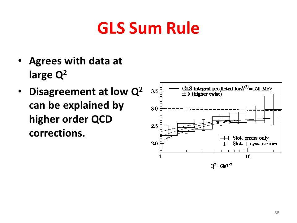 GLS Sum Rule Agrees with data at large Q2