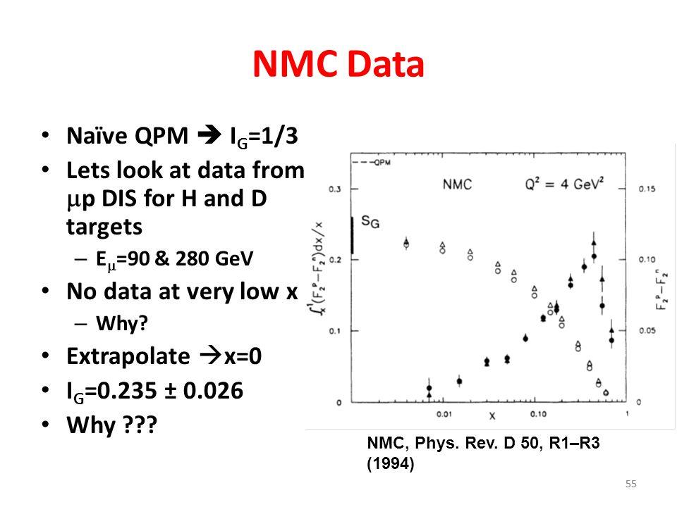 NMC Data Naïve QPM  IG=1/3