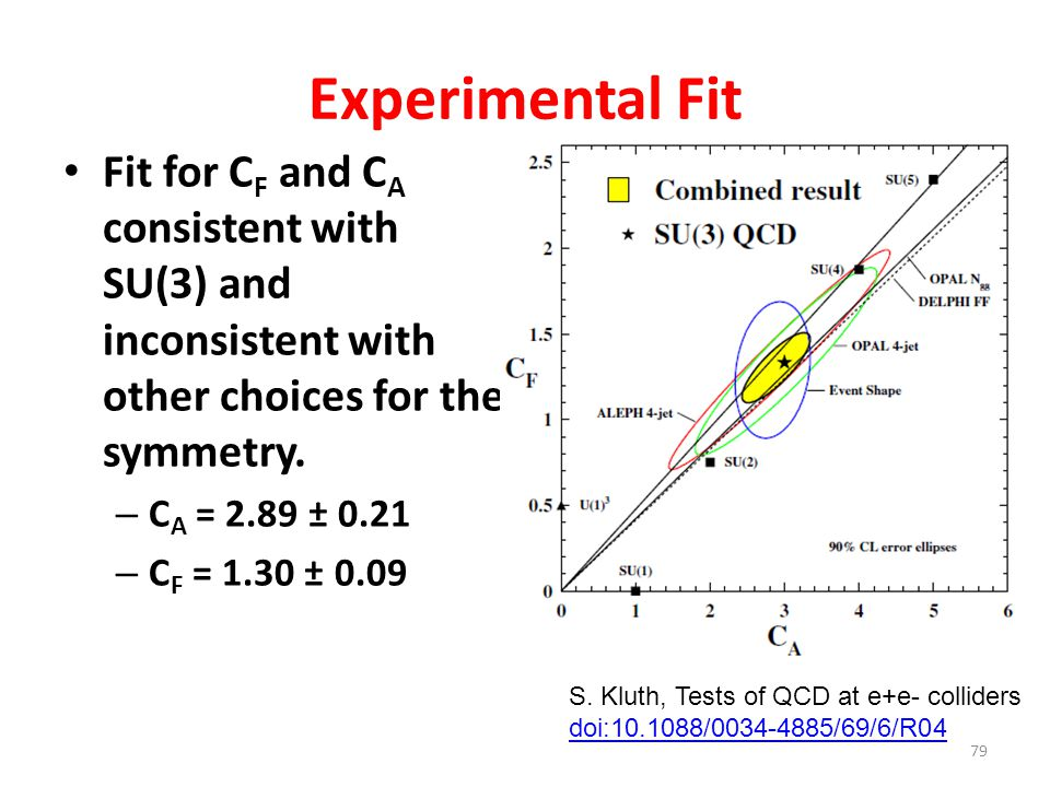 Experimental Fit Fit for CF and CA consistent with SU(3) and inconsistent with other choices for the symmetry.