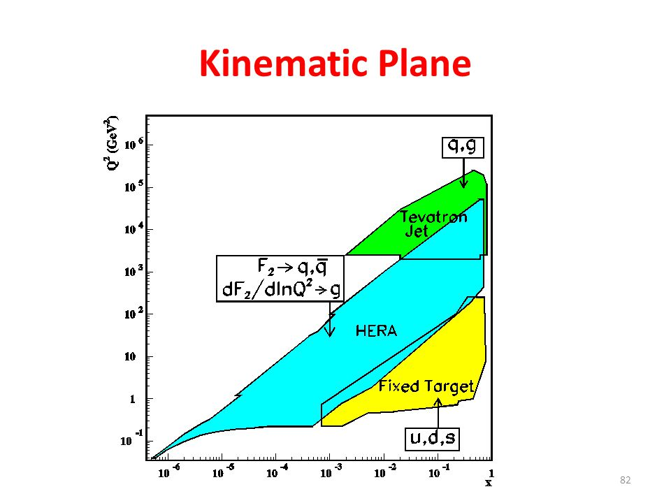 Kinematic Plane