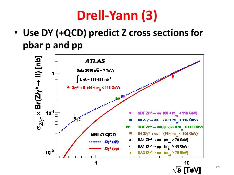 Drell-Yann (3) Use DY (+QCD) predict Z cross sections for pbar p and pp