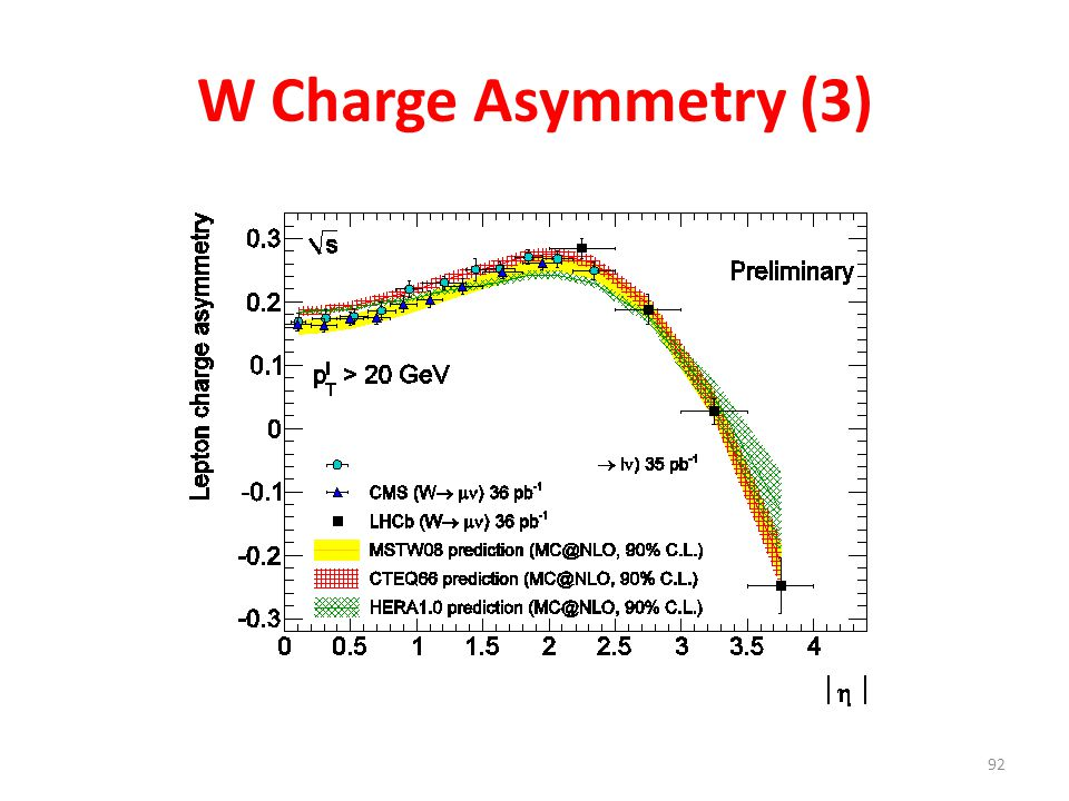 W Charge Asymmetry (3)
